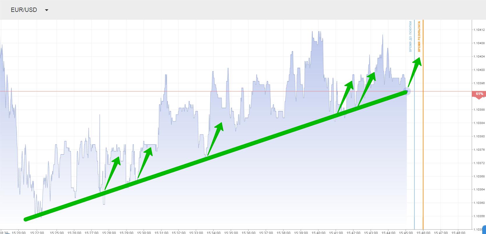 Стратегию торговли бирже движение цены графике можно сравнить рулеткой казино почему путин закрыл казино