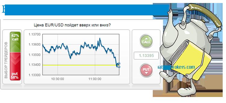 Статья про бинарные опционы indacoin биржа криптовалют