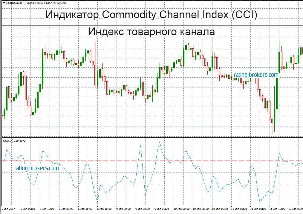 Индикатор Commodity Channel Index (CCI)