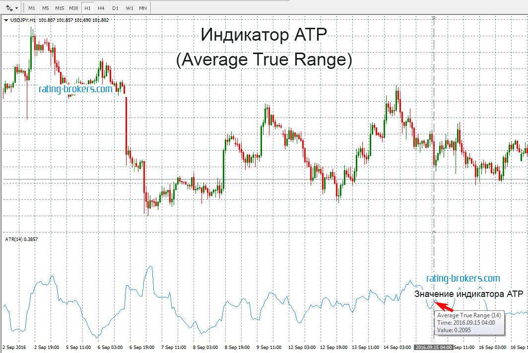 Индикатор ATR (Average True Range)